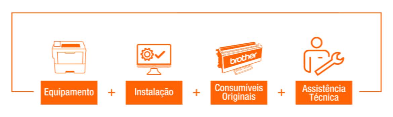 Easy Packs Brother: Equipamento + Instalação + Consumíveis originais + Assistência técnica
